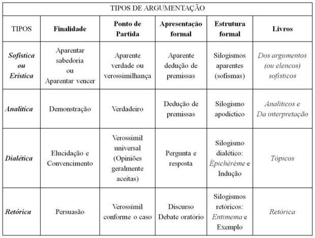 Aristóteles. tipos de argumentação